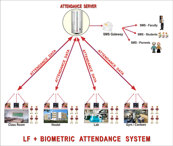 attendance monitoring using biometrics Attendance monitoring model automatic attendance system using fingerprint verification technique a fingerprint is captured by user interface, which are.