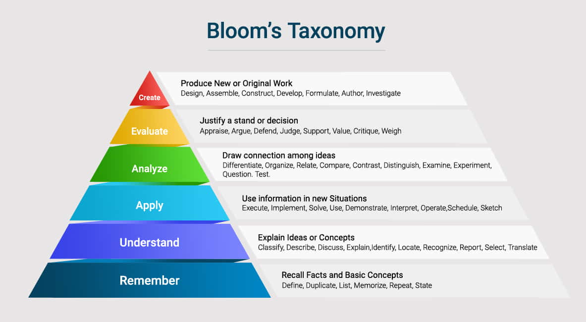 Bloom's taxonomy in education by Mastersoft