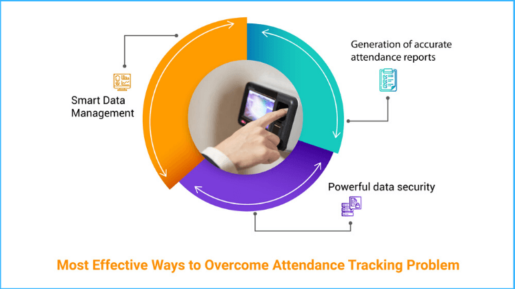 Most Effective Ways to Overcome Attendance Tracking Problem