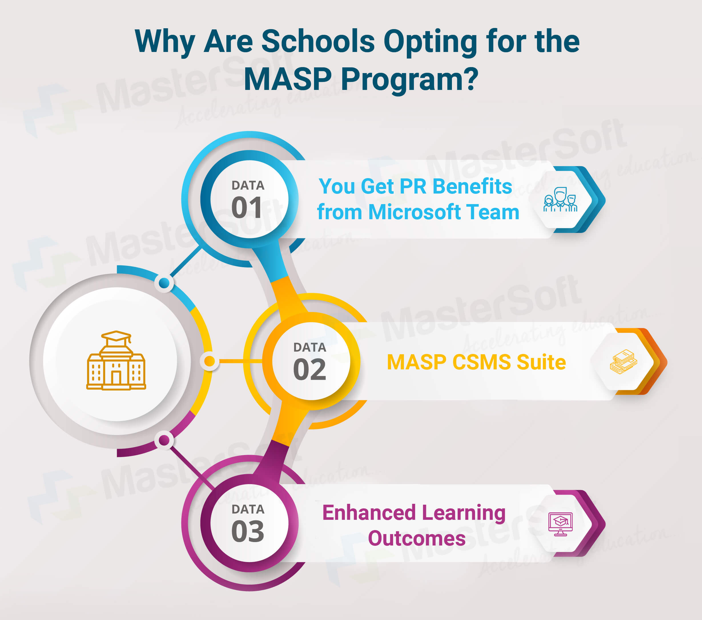 why are school opting for the MASP Program