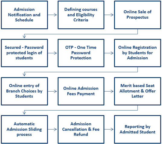 Online admission processing system