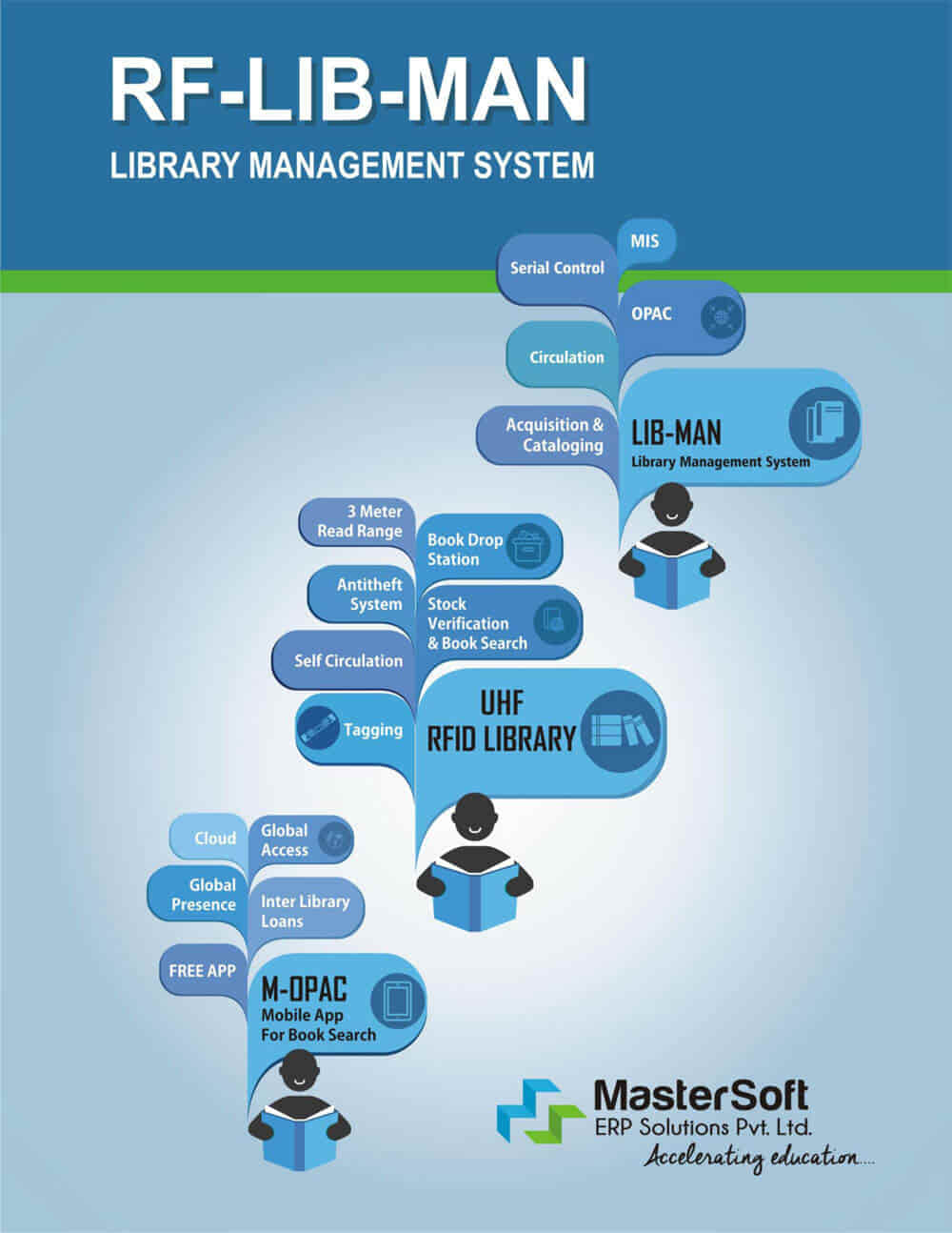RF LIB-MAN: Library Software | Library Automation Software