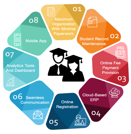 Features of Student Information System