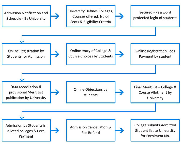 Centralized Admission Process
