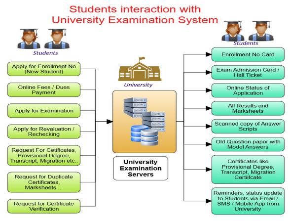 University Examination Management System | University ERP | MasterSoft